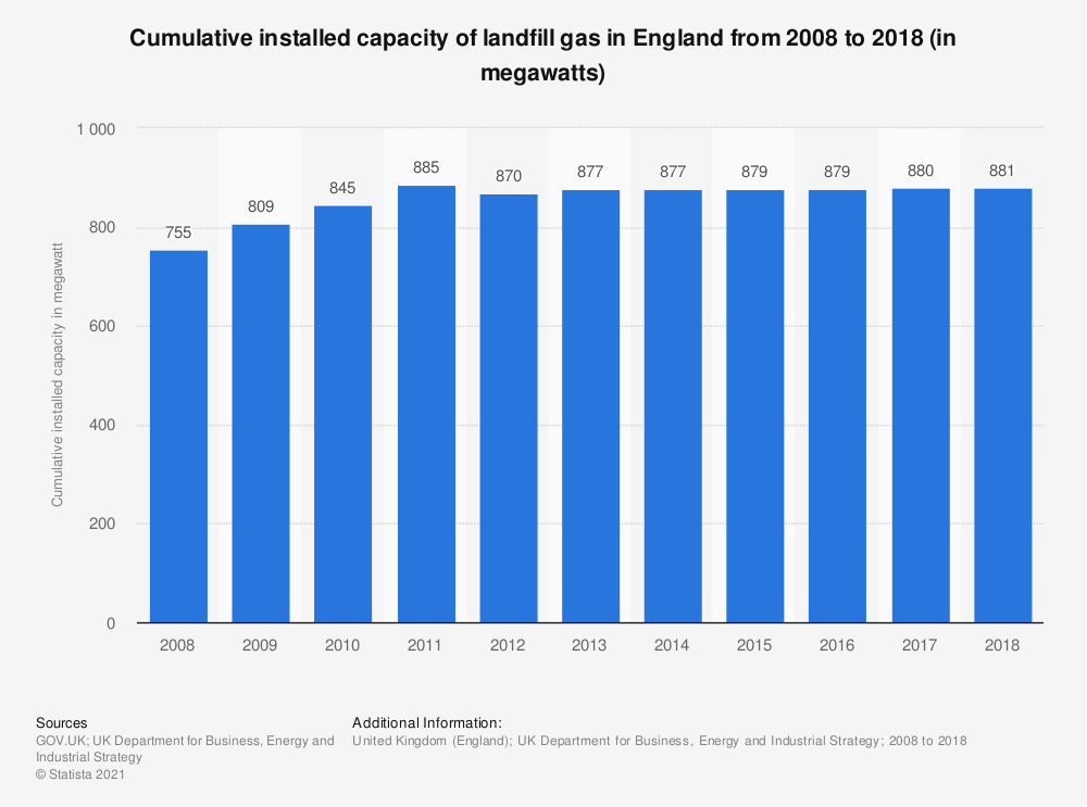 Statistic: Cumulative installed capacity of landfill gas in England from 2008 to 2018 (in megawatts) | Statista