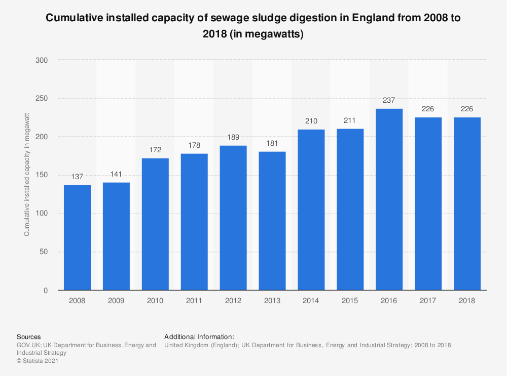 Statistic: Cumulative installed capacity of sewage sludge digestion in England from 2008 to 2018 (in megawatts) | Statista