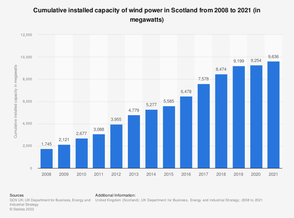Statistic: Cumulative installed capacity of wind power in Scotland from 2008 to 2018 (in megawatts) | Statista