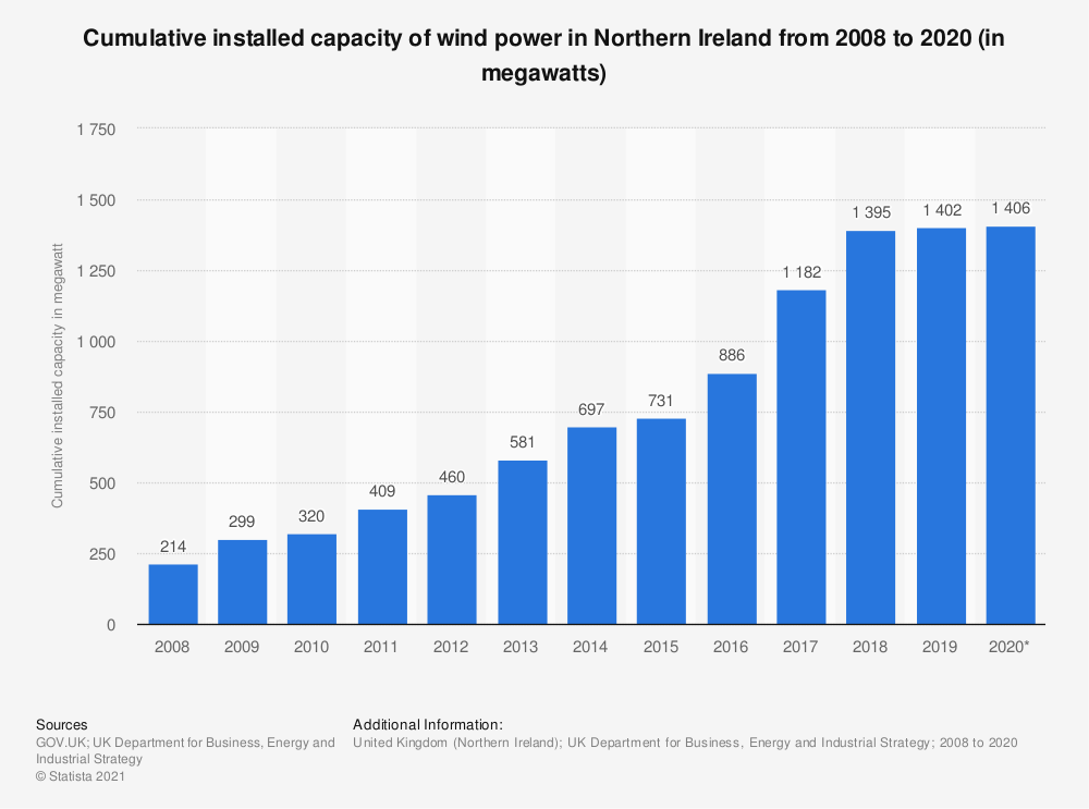 Statistic: Cumulative installed capacity of wind power in Northern Ireland from 2008 to 2017 (in megawatts) | Statista