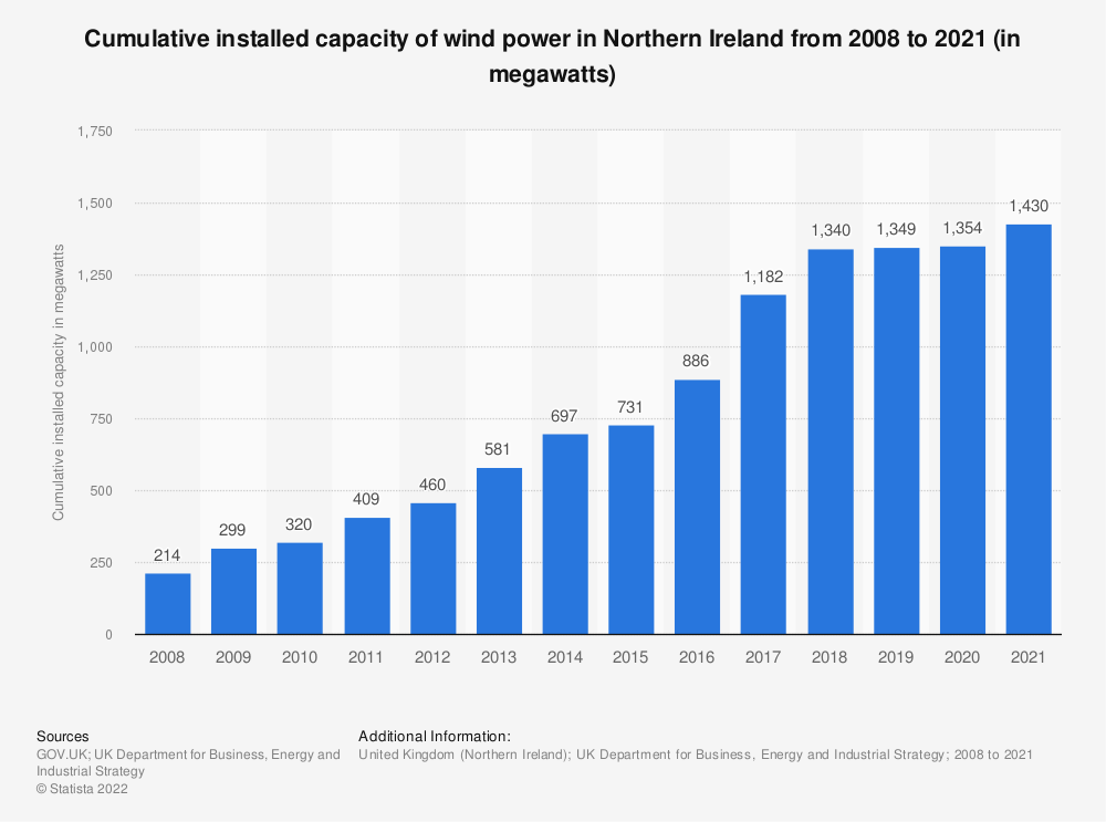 Statistic: Cumulative installed capacity of wind power in Northern Ireland from 2008 to 2020 (in megawatts) | Statista