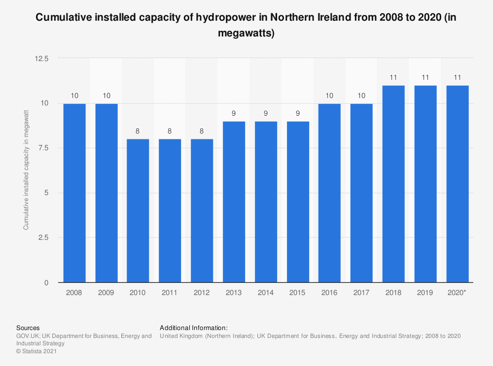 Statistic: Cumulative installed capacity of hydropower in Northern Ireland from 2008 to 2018 (in megawatts) | Statista
