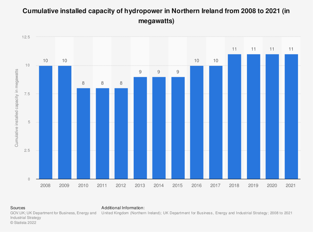 Statistic: Cumulative installed capacity of hydropower in Northern Ireland from 2008 to 2016 (in megawatts) | Statista