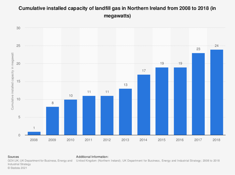 Statistic: Cumulative installed capacity of landfill gas in Northern Ireland from 2008 to 2018 (in megawatts) | Statista