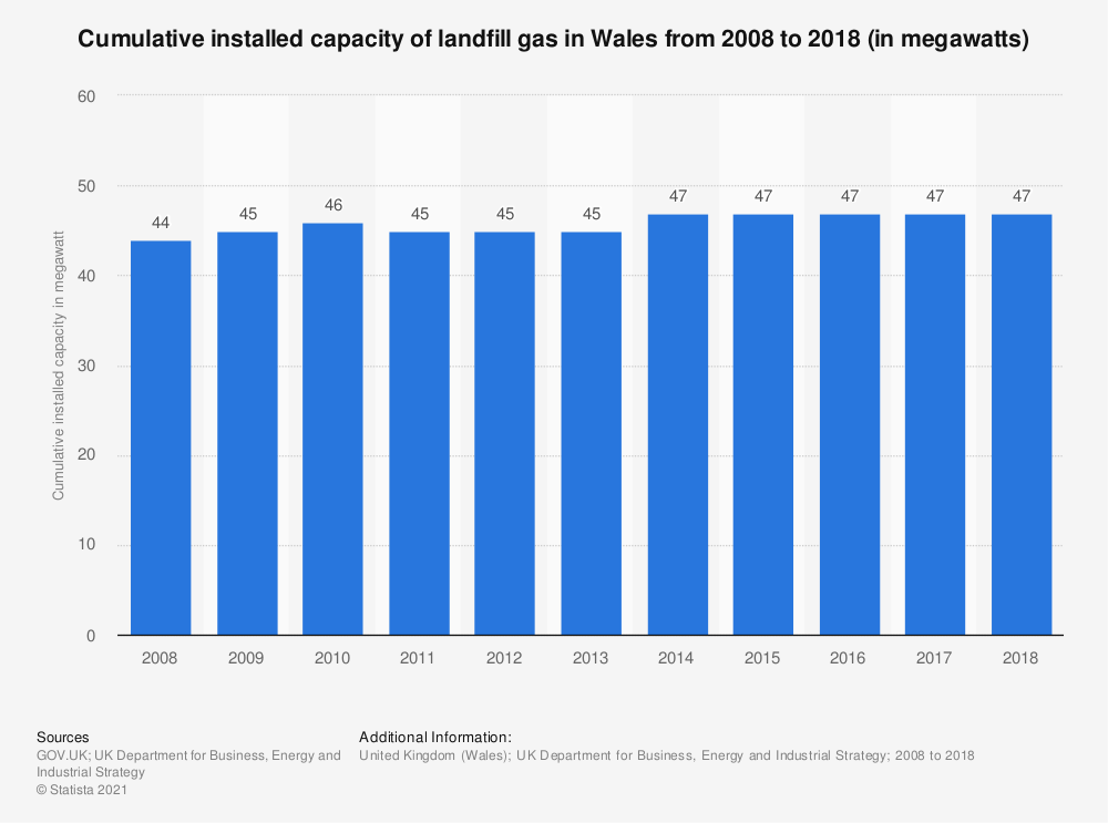 Statistic: Cumulative installed capacity of landfill gas in Wales from 2008 to 2018 (in megawatts) | Statista