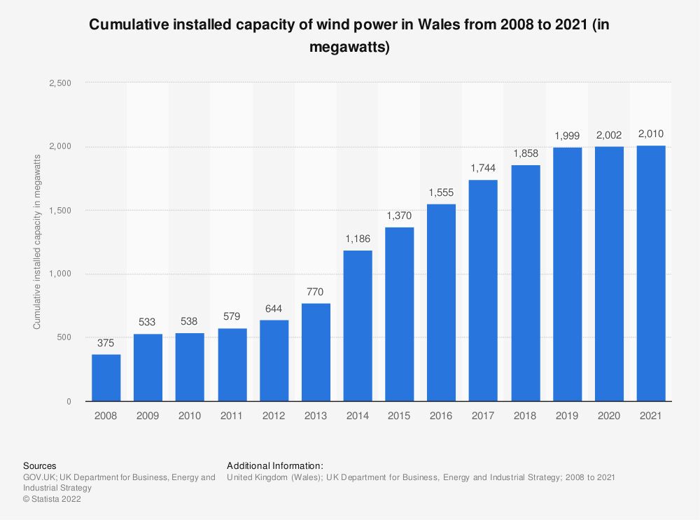 Statistic: Cumulative installed capacity of wind power in Wales from 2008 to 2017 (in megawatts) | Statista