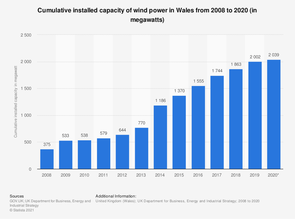 Statistic: Cumulative installed capacity of wind power in Wales from 2008 to 2018 (in megawatts) | Statista