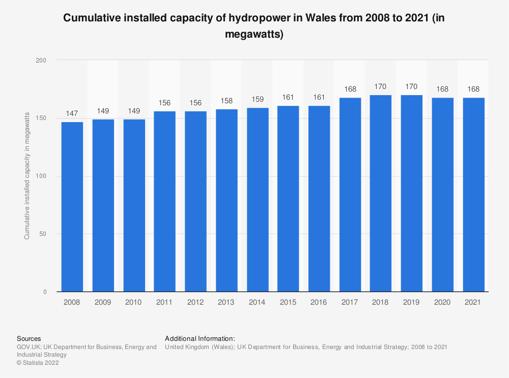 Statistic: Cumulative installed capacity of hydropower in Wales from 2008 to 2019 (in megawatts) | Statista