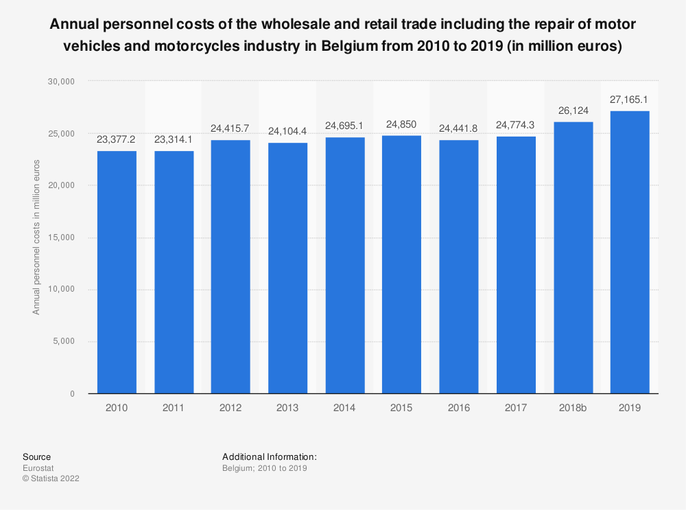 Statistic: Annual personnel costs of the wholesale and retail trade including the repair of motor vehicles and motorcycles industry in Belgium from 2008 to 2015 (in million euros) | Statista