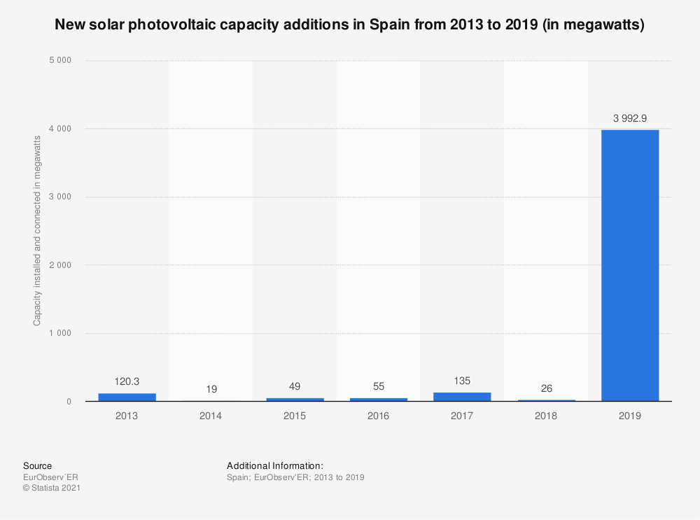 Statistic: Solar photovoltaic capacity installed and connected in Spain from 2013 to 2019 (in megawatts) | Statista