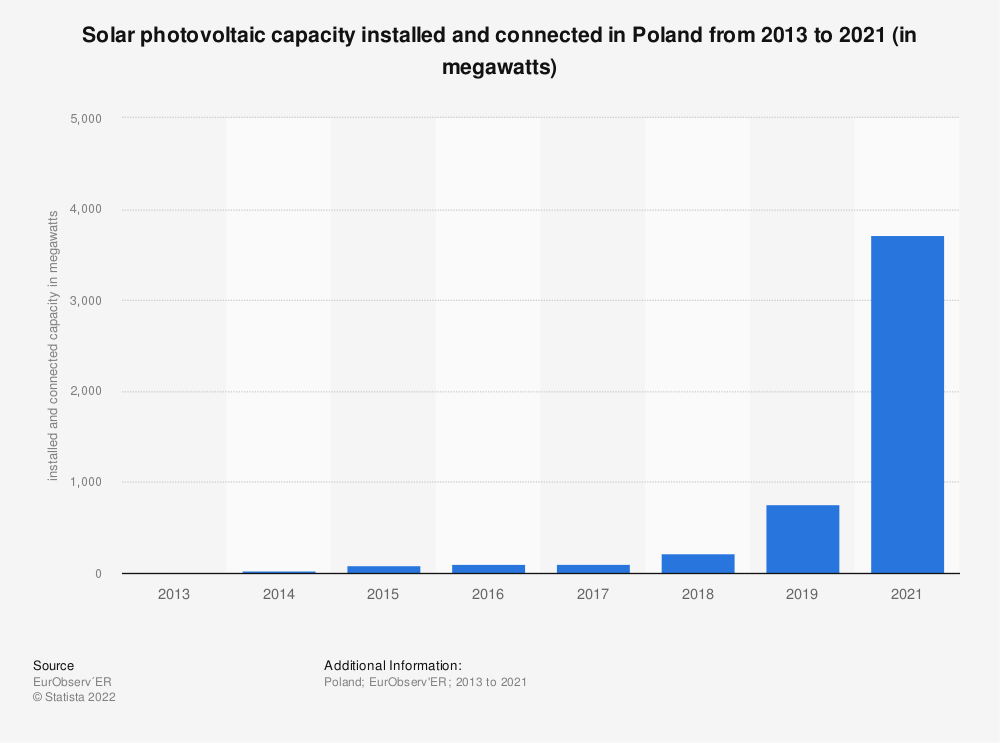 Statistic: Solar photovoltaic capacity installed and connected in Poland from 2013 to 2018 (in megawatts) | Statista
