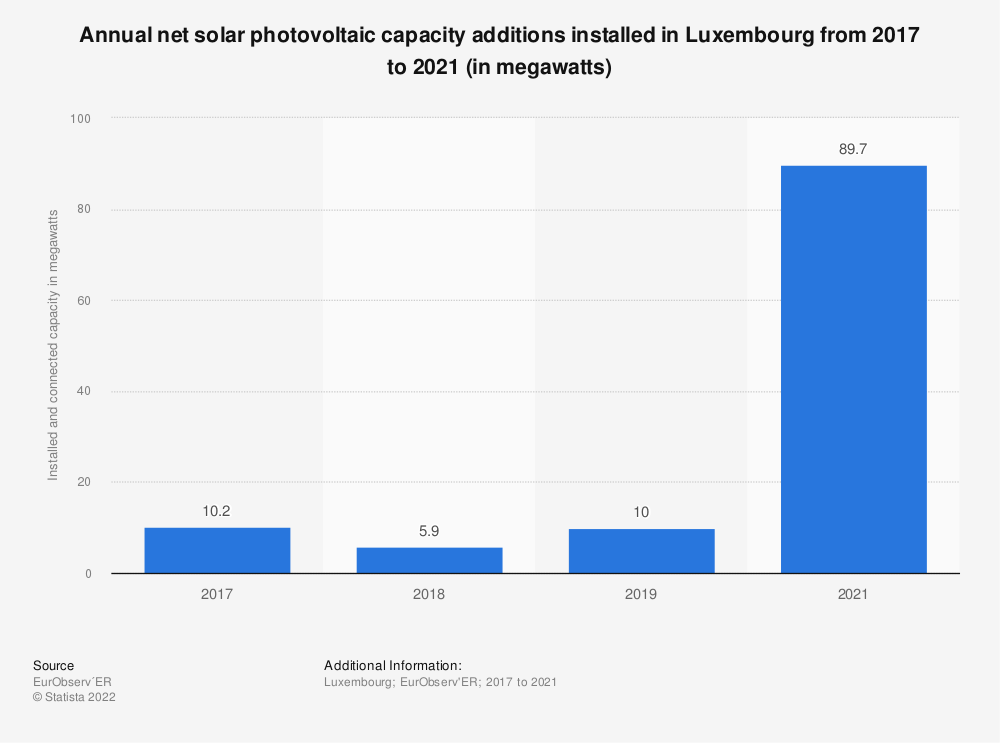 Statistic: Solar photovoltaic capacity installed and connected in Luxembourg from 2013 to 2017 (in megawatts) | Statista