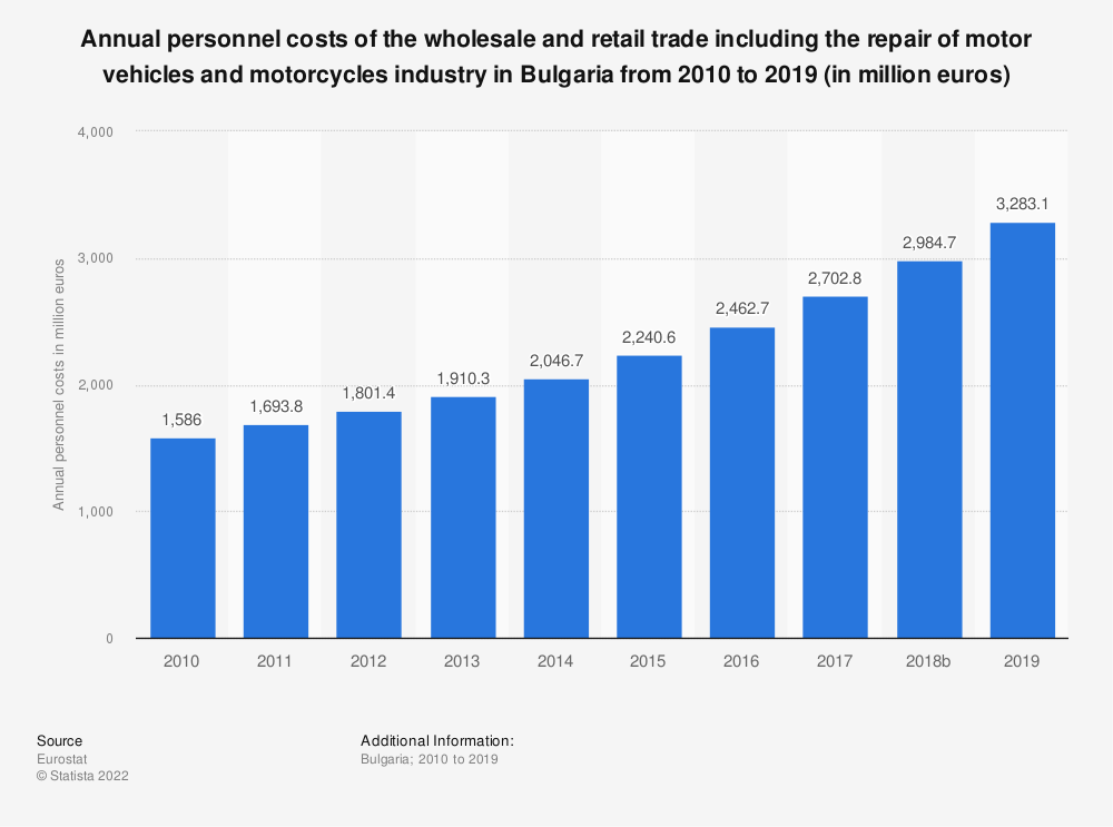Statistic: Annual personnel costs of the wholesale and retail trade including the repair of motor vehicles and motorcycles industry in Bulgaria from 2008 to 2015 (in million euros) | Statista
