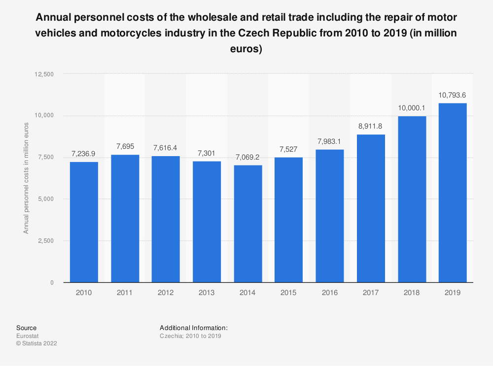Statistic: Annual personnel costs of the wholesale and retail trade including the repair of motor vehicles and motorcycles industry in the Czech Republic from 2008 to 2015 (in million euros) | Statista