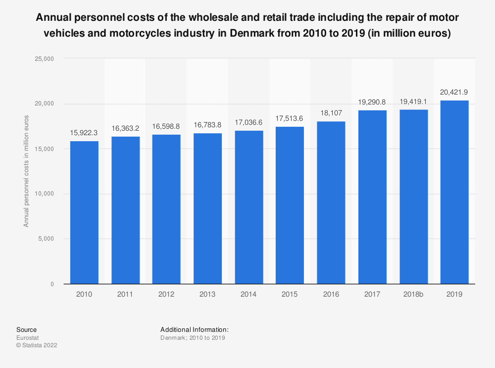 Statistic: Annual personnel costs of the wholesale and retail trade including the repair of motor vehicles and motorcycles industry in Denmark from 2008 to 2015 (in million euros) | Statista