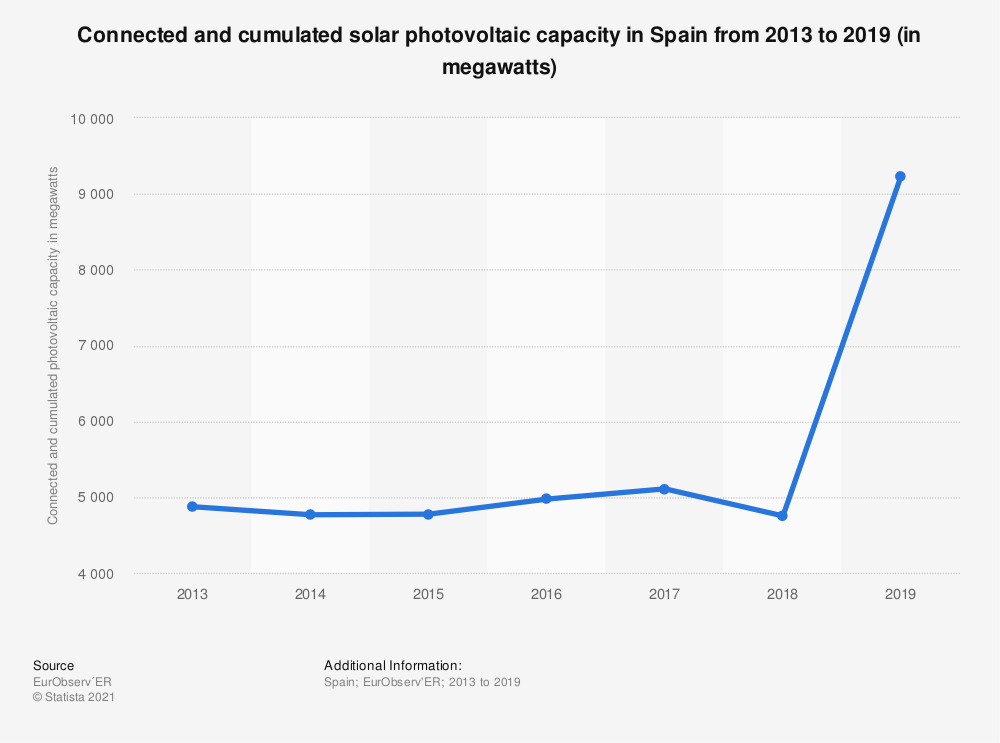 Statistic: Connected and cumulated solar photovoltaic capacity in Spain from 2013 to 2017 (in megawatts) | Statista