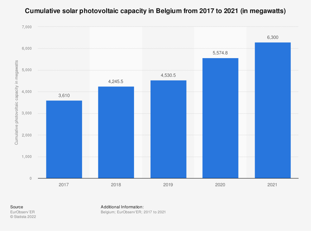 Statistic: Connected and cumulated solar photovoltaic capacity in Belgium from 2013 to 2019 (in megawatts) | Statista