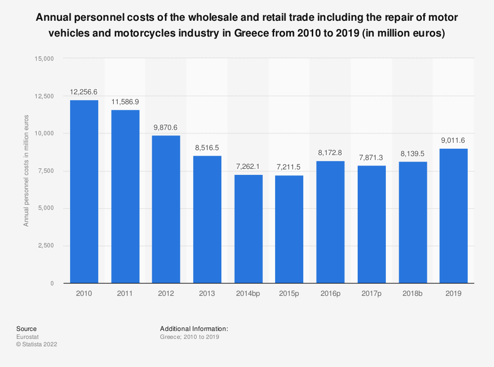 Statistic: Annual personnel costs of the wholesale and retail trade including the repair of motor vehicles and motorcycles industry in Greece from 2008 to 2015 (in million euros) | Statista