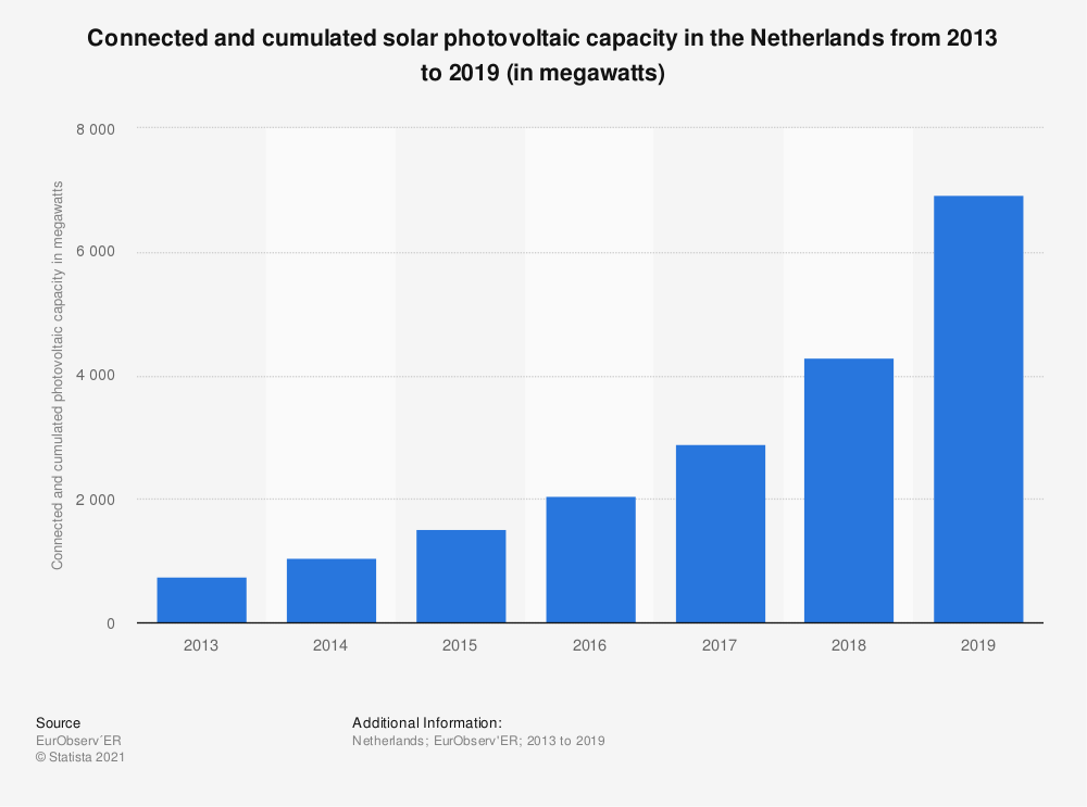 Statistic: Connected and cumulated solar photovoltaic capacity in the Netherlands from 2013 to 2019 (in megawatts) | Statista