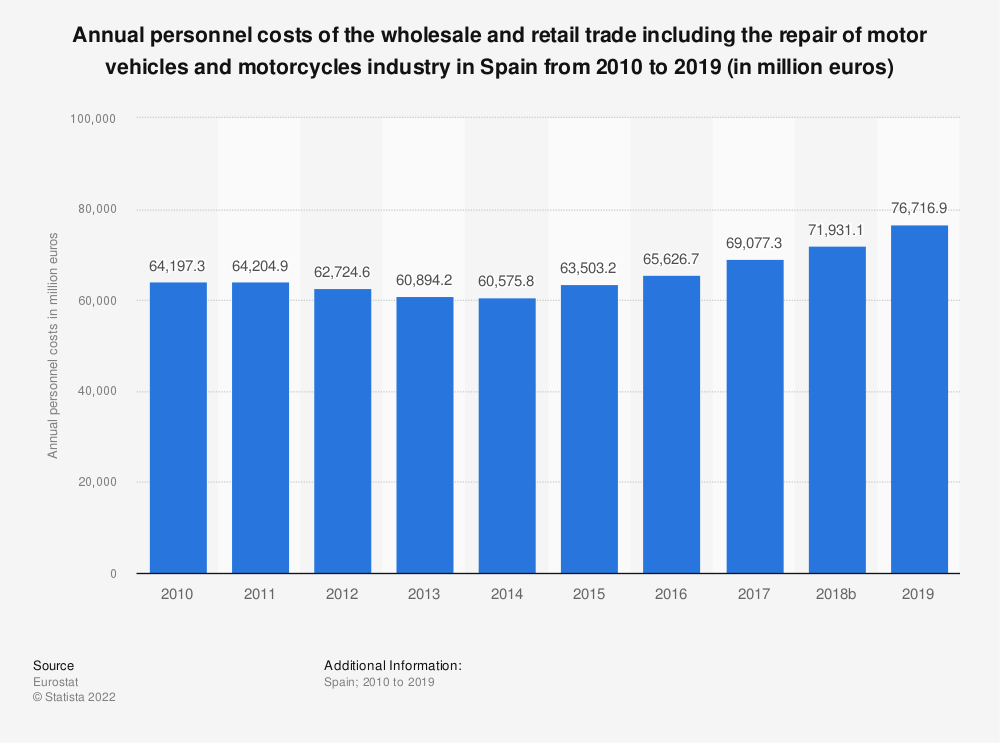 Statistic: Annual personnel costs of the wholesale and retail trade including the repair of motor vehicles and motorcycles industry in Spain from 2008 to 2016 (in million euros) | Statista