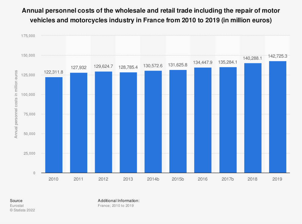 Statistic: Annual personnel costs of the wholesale and retail trade including the repair of motor vehicles and motorcycles industry in France from 2009 to 2015 (in million euros) | Statista
