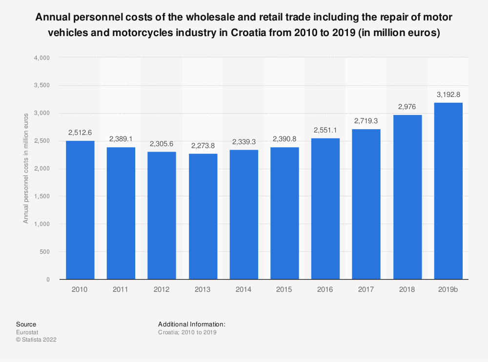 Statistic: Annual personnel costs of the wholesale and retail trade including the repair of motor vehicles and motorcycles industry in Croatia from 2008 to 2015 (in million euros) | Statista