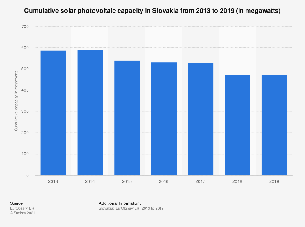 Statistic: Connected and cumulated solar photovoltaic capacity in Slovakia from 2013 to 2018 (in megawatts) | Statista