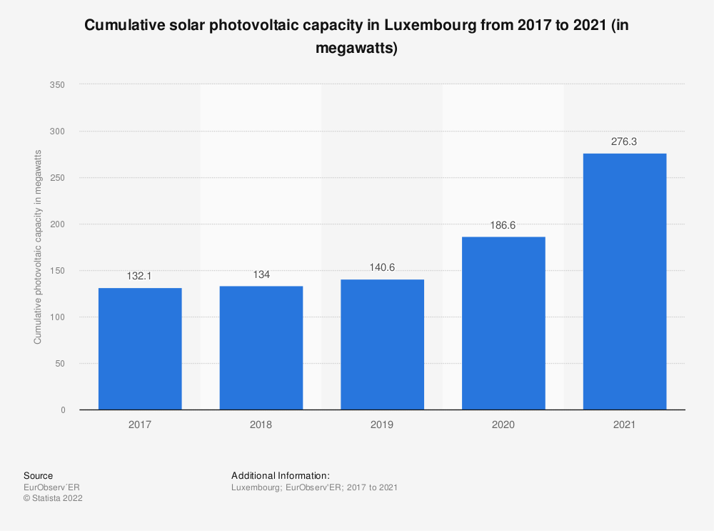 Statistic: Connected and cumulated solar photovoltaic capacity in Luxembourg from 2013 to 2018 (in megawatts) | Statista