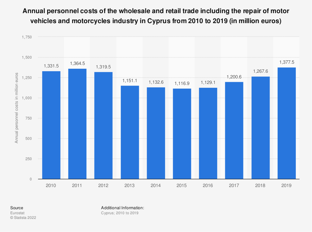 Statistic: Annual personnel costs of the wholesale and retail trade including the repair of motor vehicles and motorcycles industry in Cyprus from 2008 to 2015 (in million euros) | Statista
