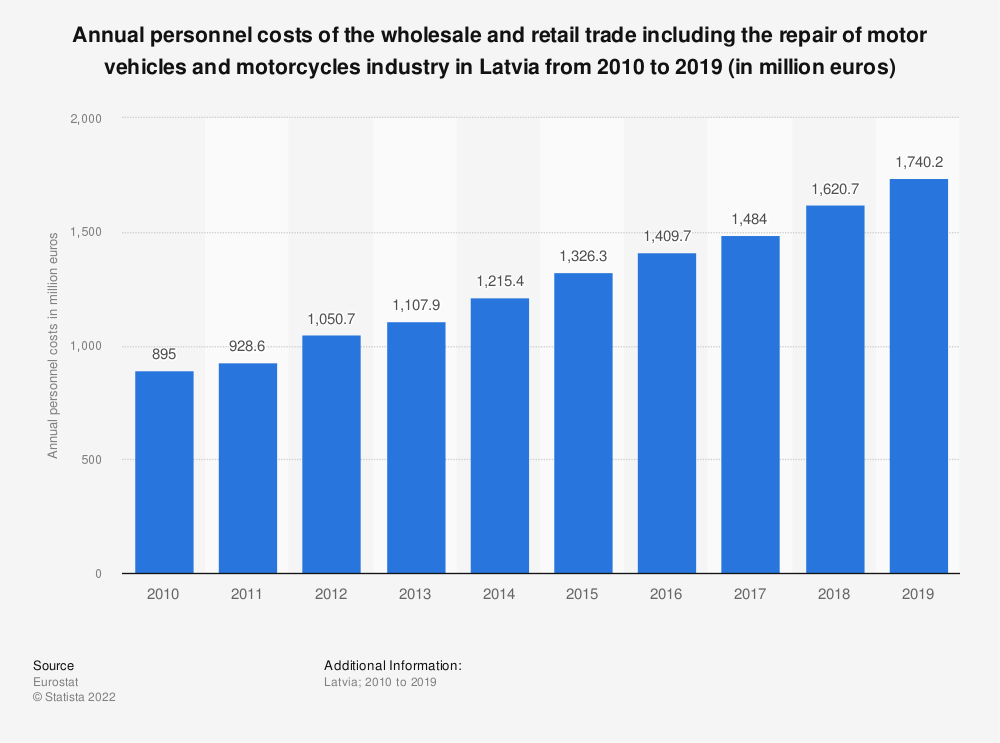 Statistic: Annual personnel costs of the wholesale and retail trade including the repair of motor vehicles and motorcycles industry in Latvia from 2008 to 2015 (in million euros) | Statista