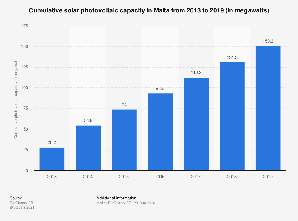 Statistic: Cumulative solar photovoltaic capacity in Malta from 2013 to 2019 (in megawatts) | Statista