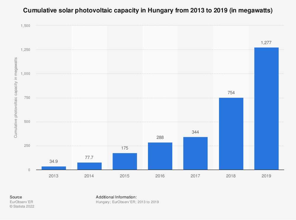 Statistic: Connected and cumulated solar photovoltaic capacity in Hungary from 2013 to 2018 (in megawatts) | Statista