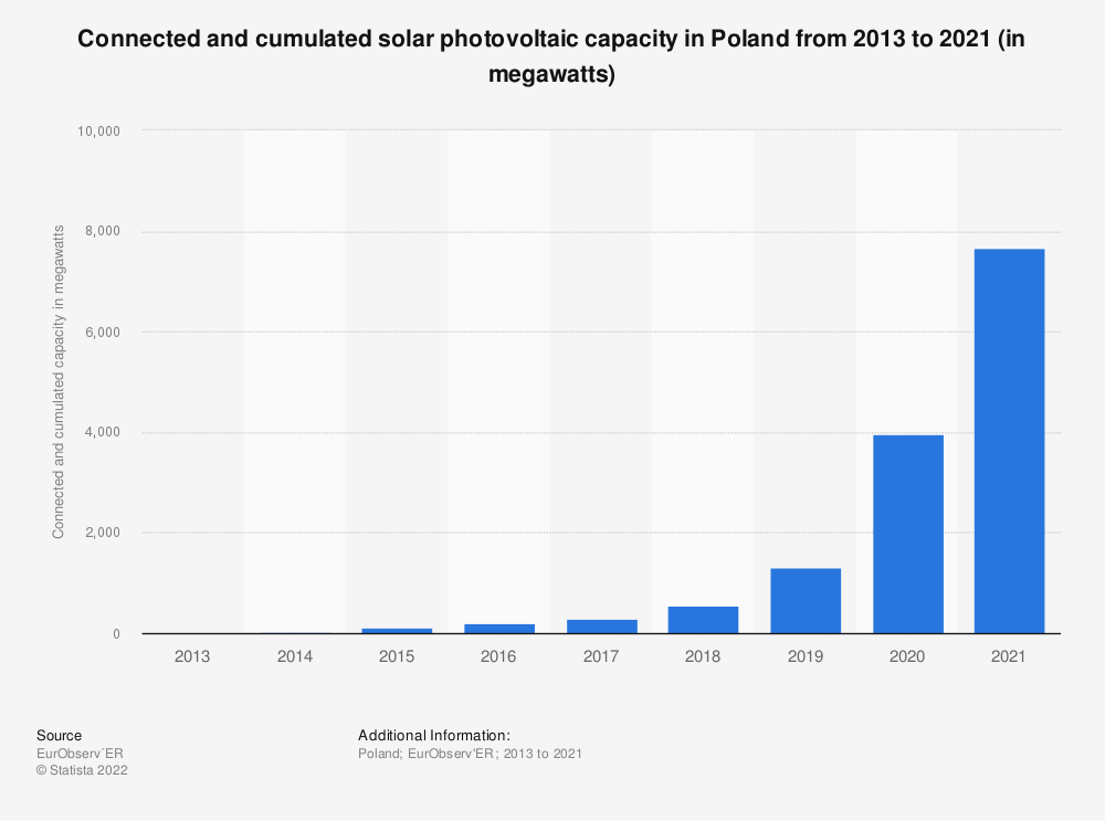 Statistic: Connected and cumulated solar photovoltaic capacity in Poland from 2013 to 2018 (in megawatts) | Statista