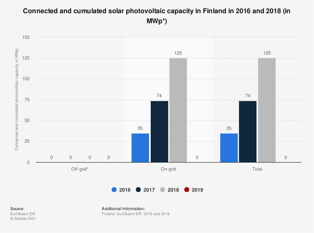 Statistic: Connected and cumulated solar photovoltaic capacity in Finland in 2016 and 2018 (in MWp*) | Statista