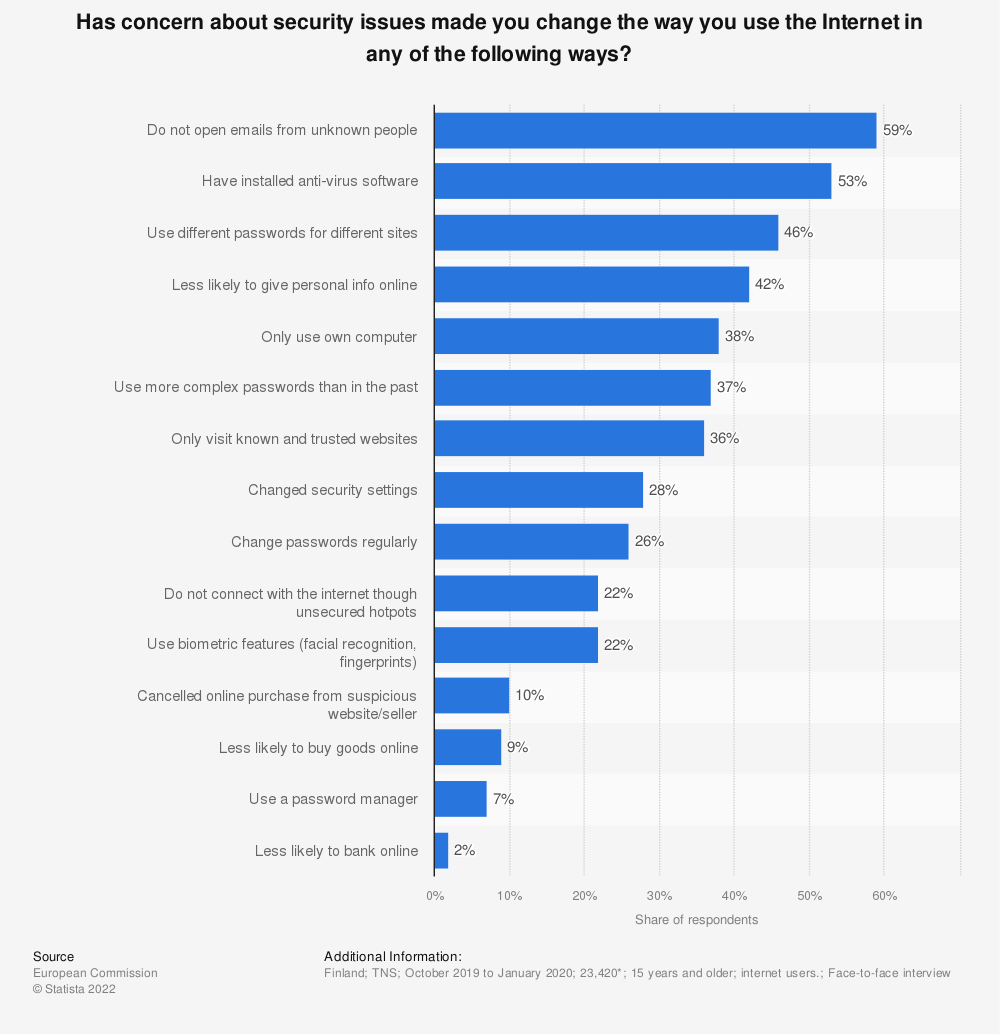 Statistic: Has concern about security issues made you change the way you use the Internet in any of the following ways? | Statista