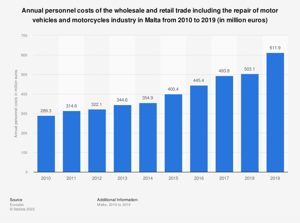 Statistic: Annual personnel costs of the wholesale and retail trade including the repair of motor vehicles and motorcycles industry in Malta from 2008 to 2015 (in million euros) | Statista