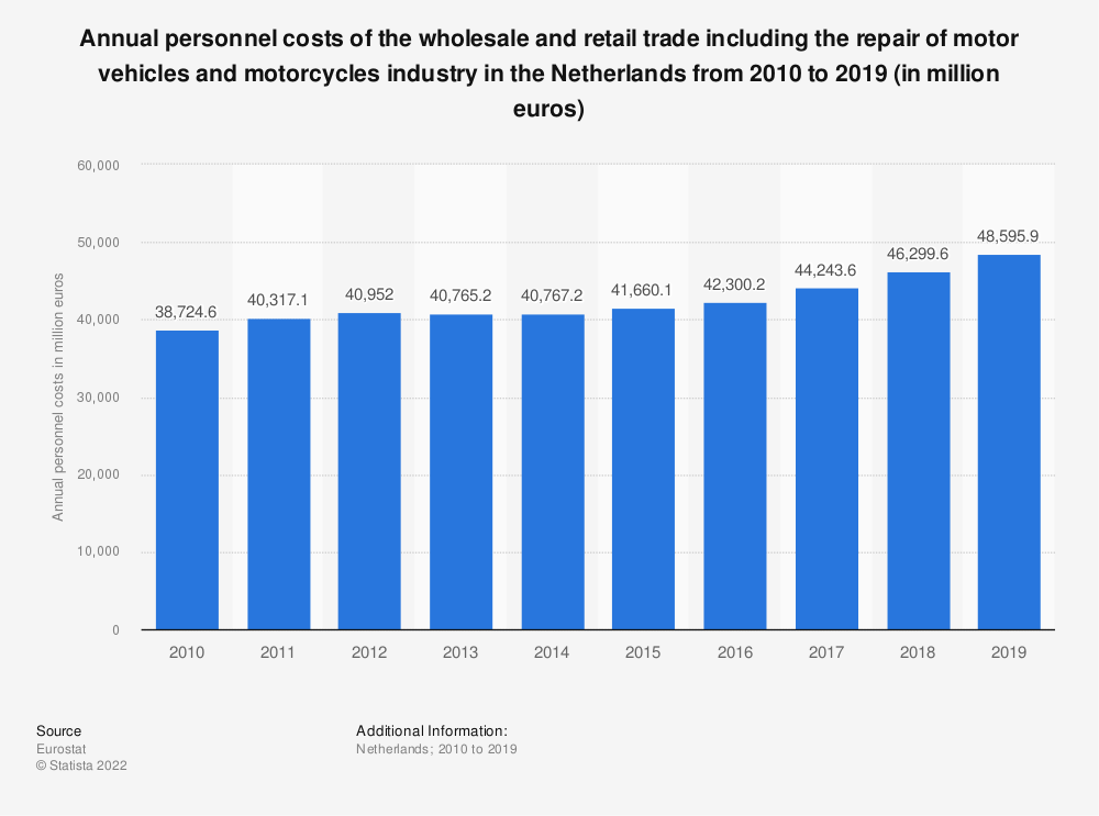 Statistic: Annual personnel costs of the wholesale and retail trade including the repair of motor vehicles and motorcycles industry in the Netherlands from 2008 to 2015 (in million euros) | Statista