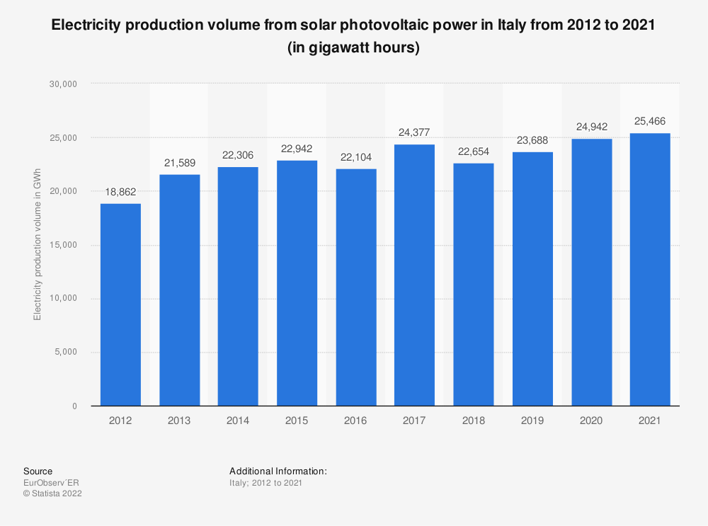 Statistic: Electricity production volume from solar photovoltaic power in Italy from 2012 to 2018 (in GWh*) | Statista