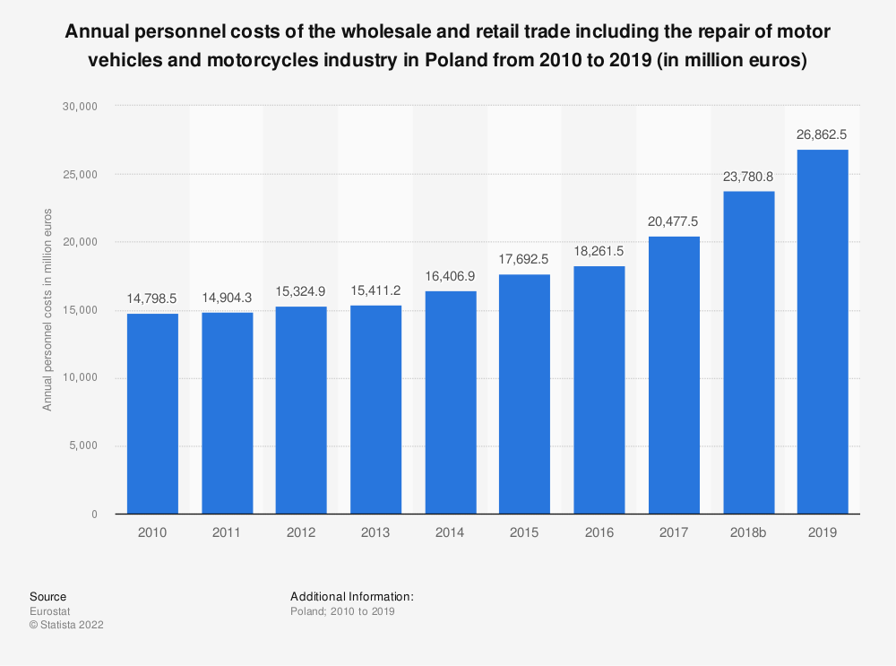 Statistic: Annual personnel costs of the wholesale and retail trade including the repair of motor vehicles and motorcycles industry in Poland from 2008 to 2016 (in million euros) | Statista