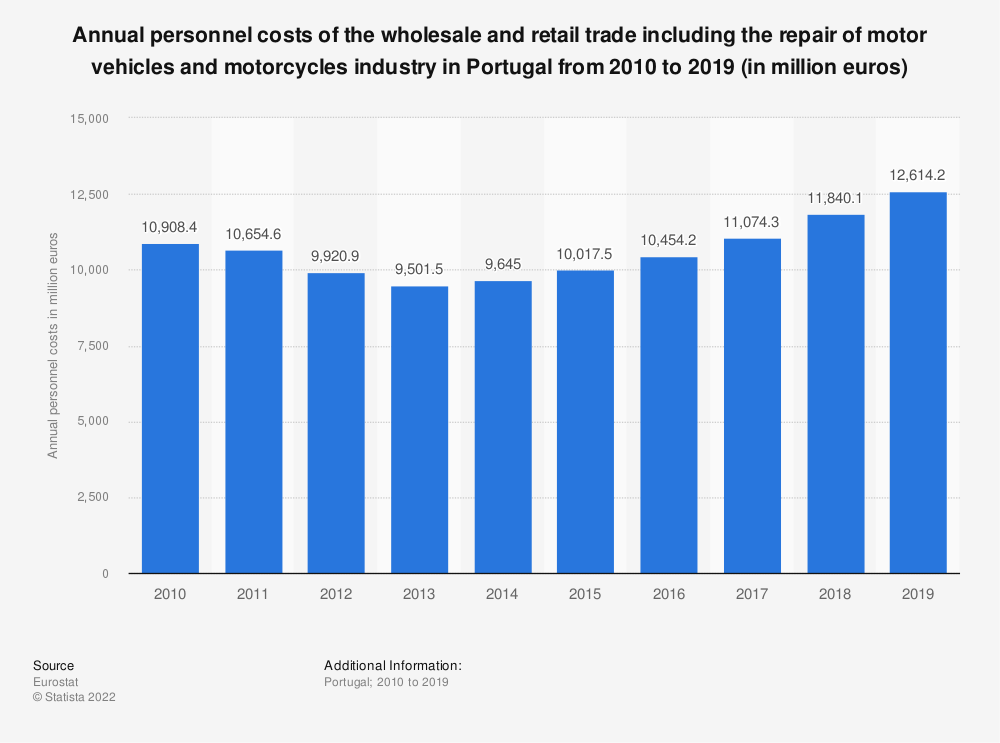 Statistic: Annual personnel costs of the wholesale and retail trade including the repair of motor vehicles and motorcycles industry in Portugal from 2008 to 2015 (in million euros) | Statista
