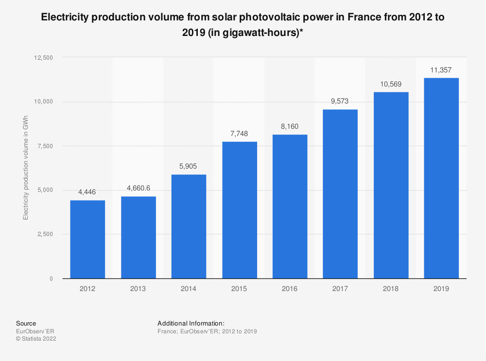 Statistic: Electricity production volume from solar photovoltaic power in France from 2012 to 2018 (in gigawatt-hours)* | Statista
