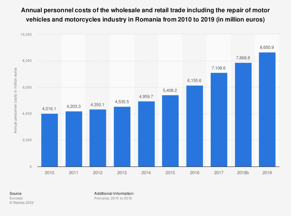 Statistic: Annual personnel costs of the wholesale and retail trade including the repair of motor vehicles and motorcycles industry in Romania from 2008 to 2015 (in million euros) | Statista