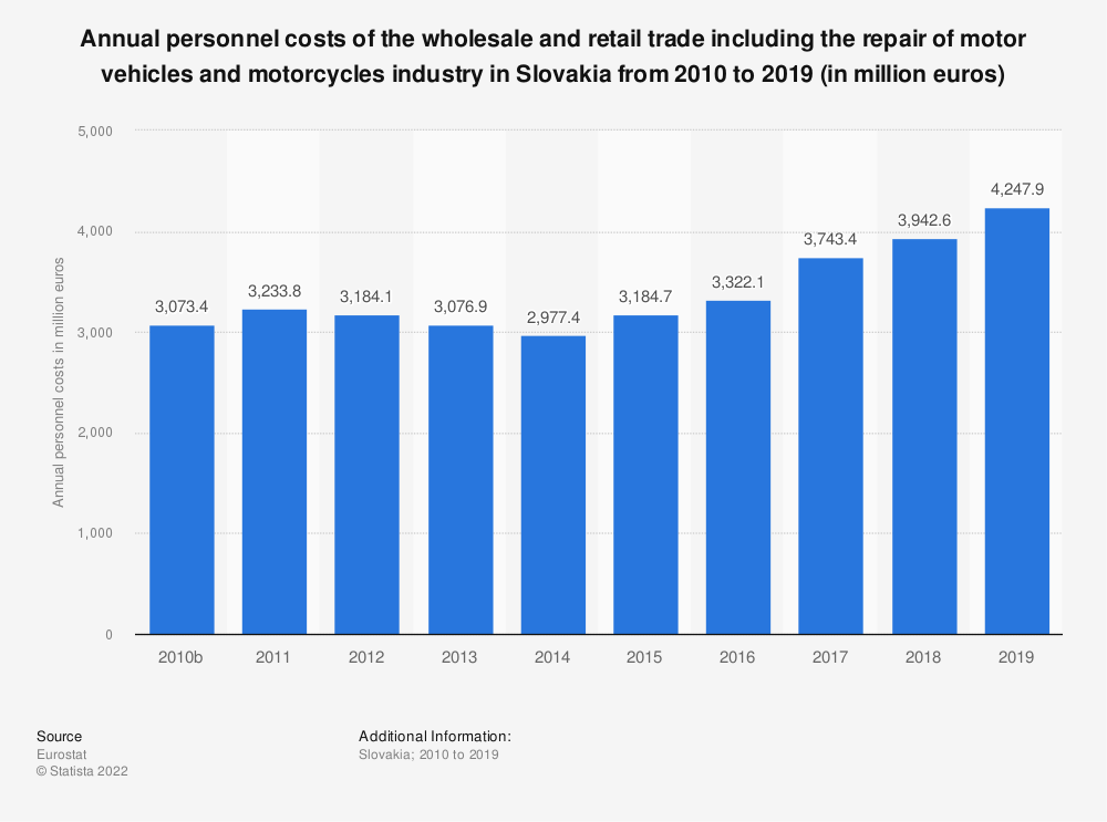 Statistic: Annual personnel costs of the wholesale and retail trade including the repair of motor vehicles and motorcycles industry in Slovakia from 2008 to 2015 (in million euros) | Statista