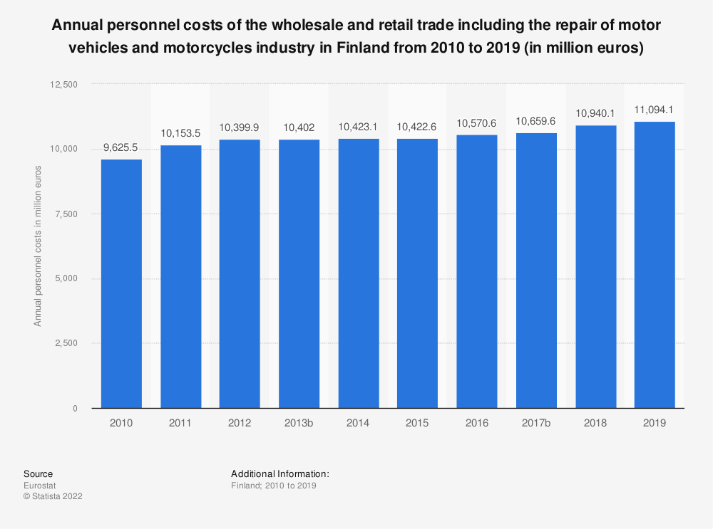 Statistic: Annual personnel costs of the wholesale and retail trade including the repair of motor vehicles and motorcycles industry in Finland from 2008 to 2015 (in million euros) | Statista