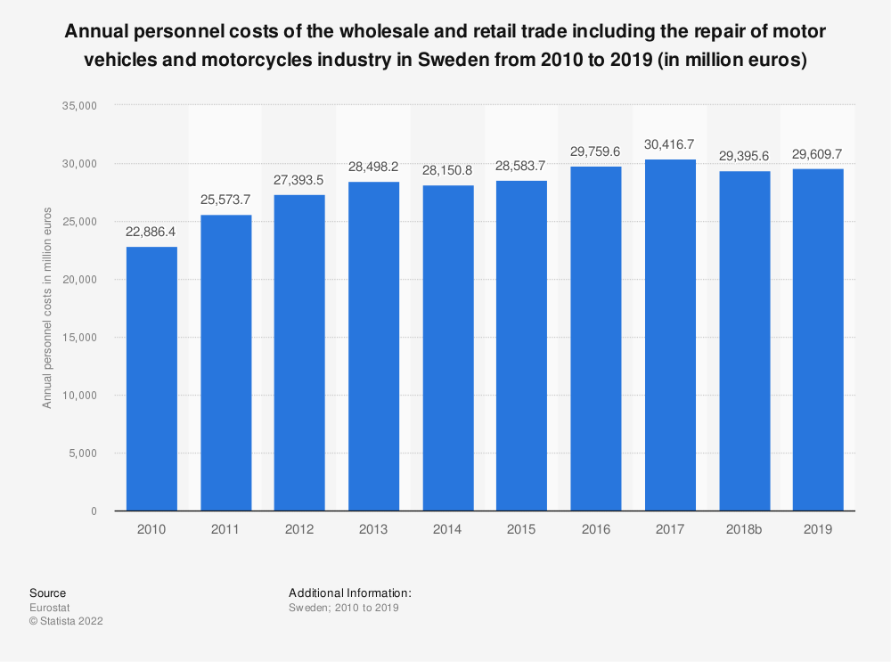 Statistic: Annual personnel costs of the wholesale and retail trade including the repair of motor vehicles and motorcycles industry in Sweden from 2008 to 2015 (in million euros) | Statista
