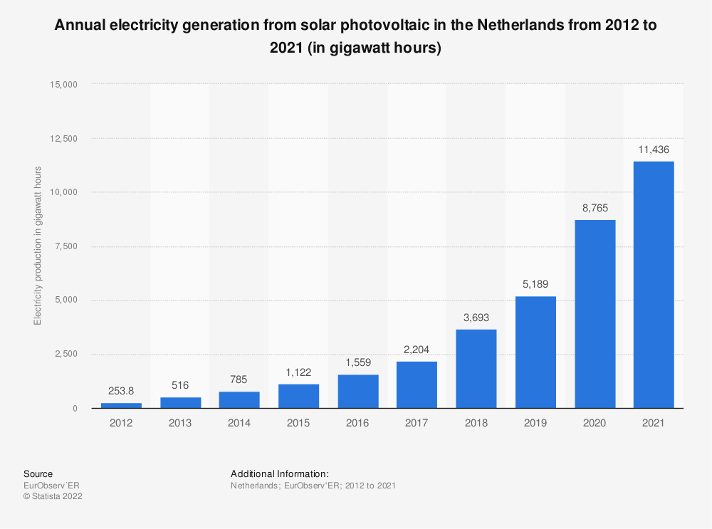 Statistic: Electricity production volume from solar photovoltaic power in the Netherlands from 2012 to 2019 (in gigawatt hours) | Statista