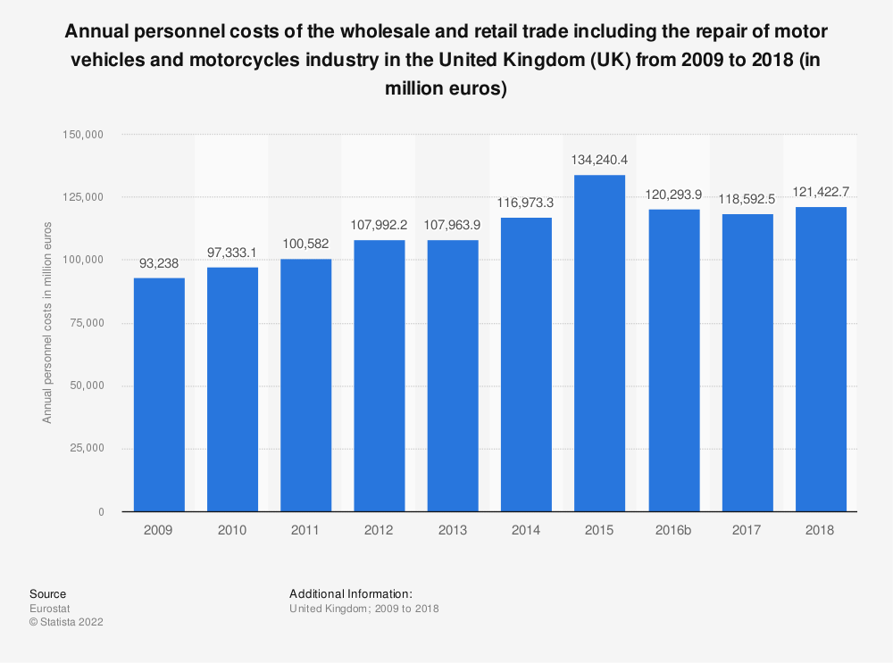 Statistic: Annual personnel costs of the wholesale and retail trade including the repair of motor vehicles and motorcycles industry in the United Kingdom (UK) from 2008 to 2015 (in million euros) | Statista