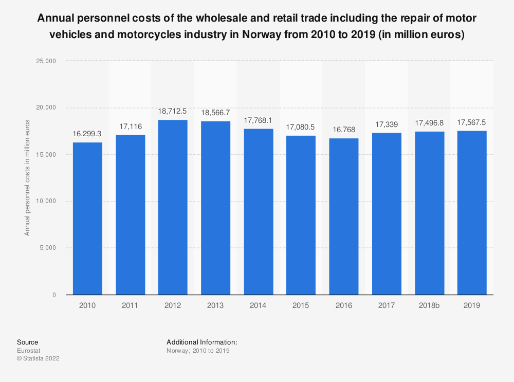 Statistic: Annual personnel costs of the wholesale and retail trade including the repair of motor vehicles and motorcycles industry in Norway from 2008 to 2015 (in million euros) | Statista