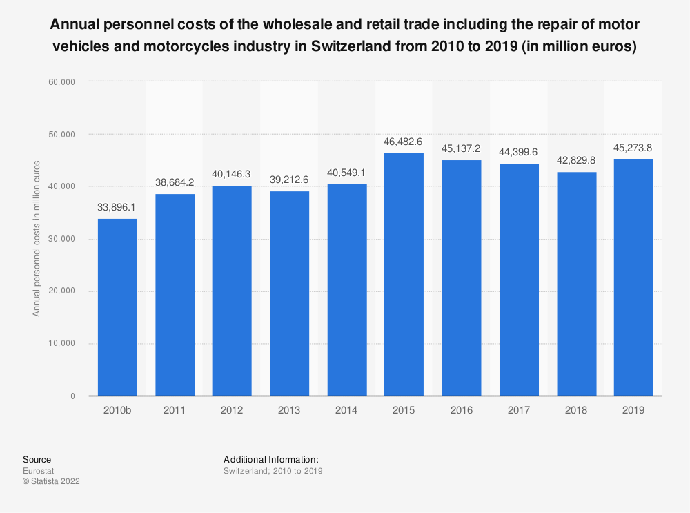 Statistic: Annual personnel costs of the wholesale and retail trade including the repair of motor vehicles and motorcycles industry in Switzerland from 2009 to 2016 (in million euros) | Statista