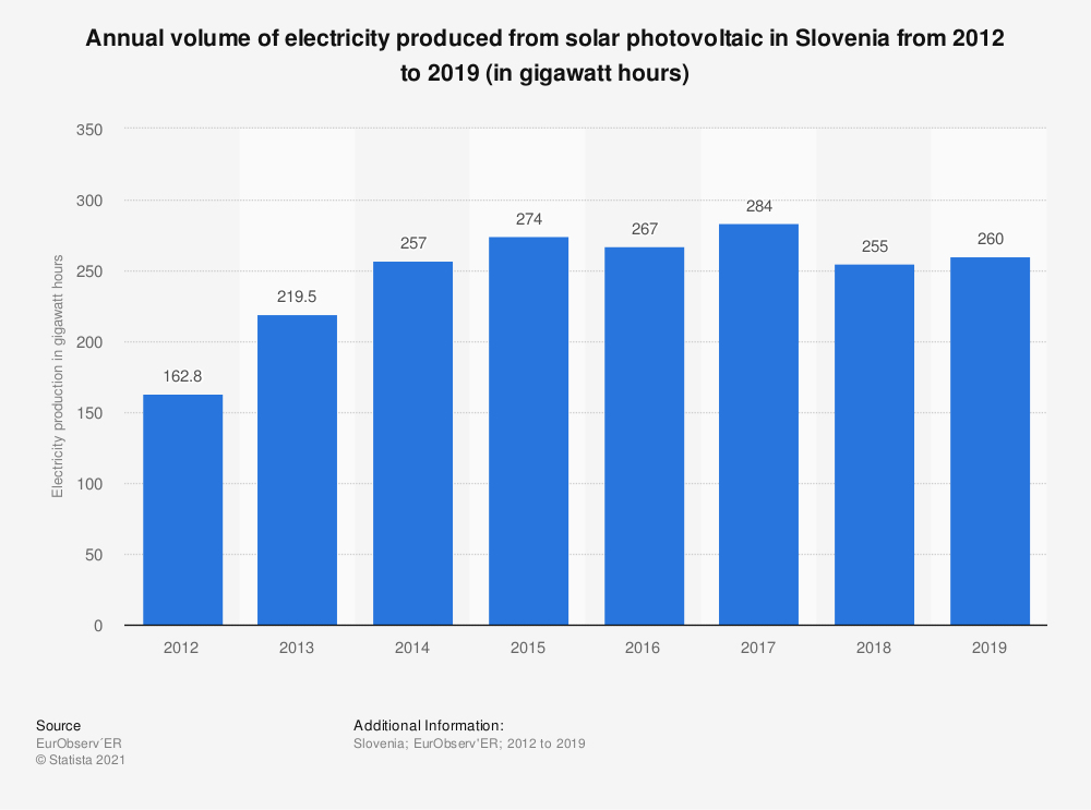 Statistic: Electricity production volume from solar photovoltaic power in Slovenia from 2012 to 2017 (in gigawatt-hours) | Statista